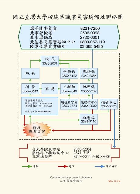無塵室緊急通報圖98年12月shrink.jpg